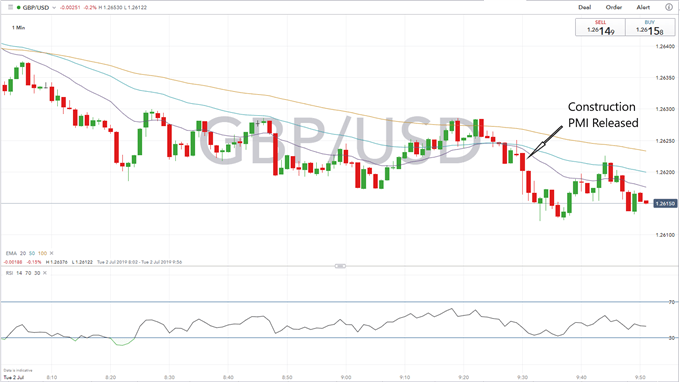 GBPUSD Drops as UK Construction Sector Collapses, Fear of Q2 Contraction
