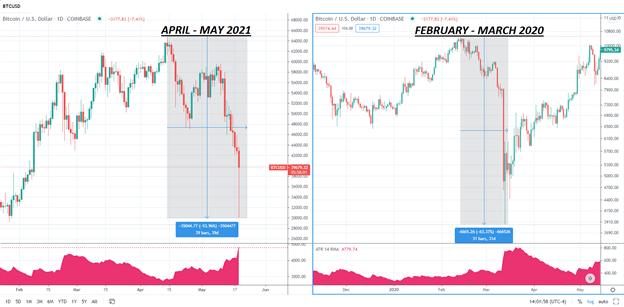 Bitcoin (BTC / USD) va a gonfie vele, ma gli acquirenti reagiscono