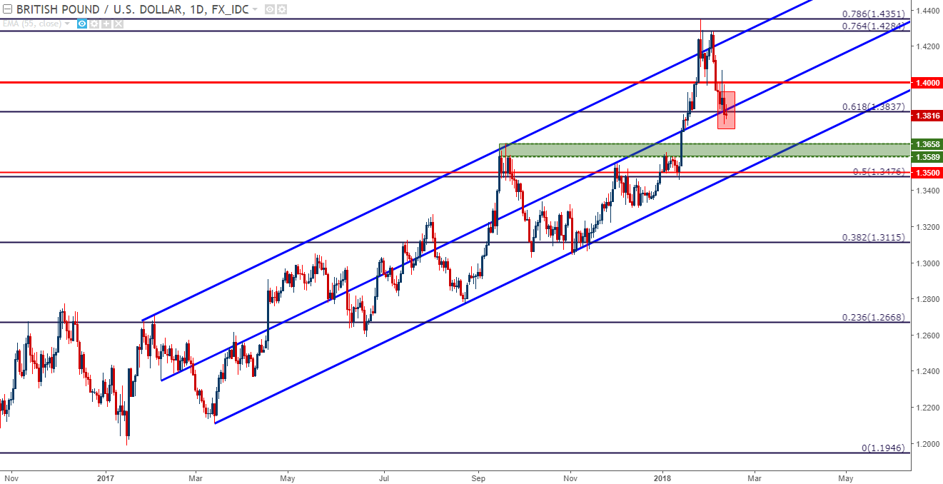 Gbp Usd Daily Chart Prices Test Below Confluent Support With Fibonacci Mid Line