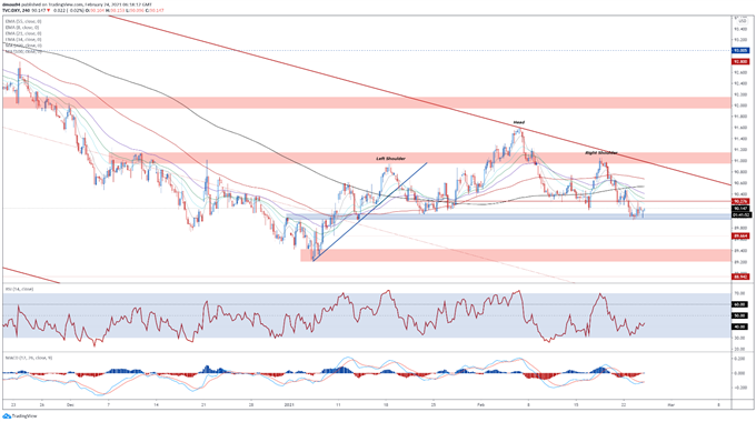 US Dollar Price Outlook: Dovish Powell, Stimulus Vote to Weigh on USD
