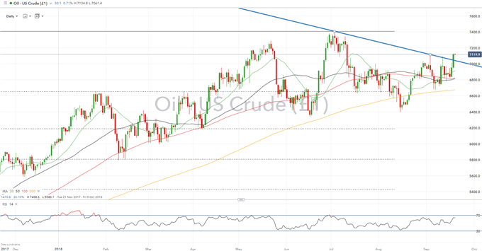 Crude Oil Price Analysis: Resistance Breached, Bulls Take Charge