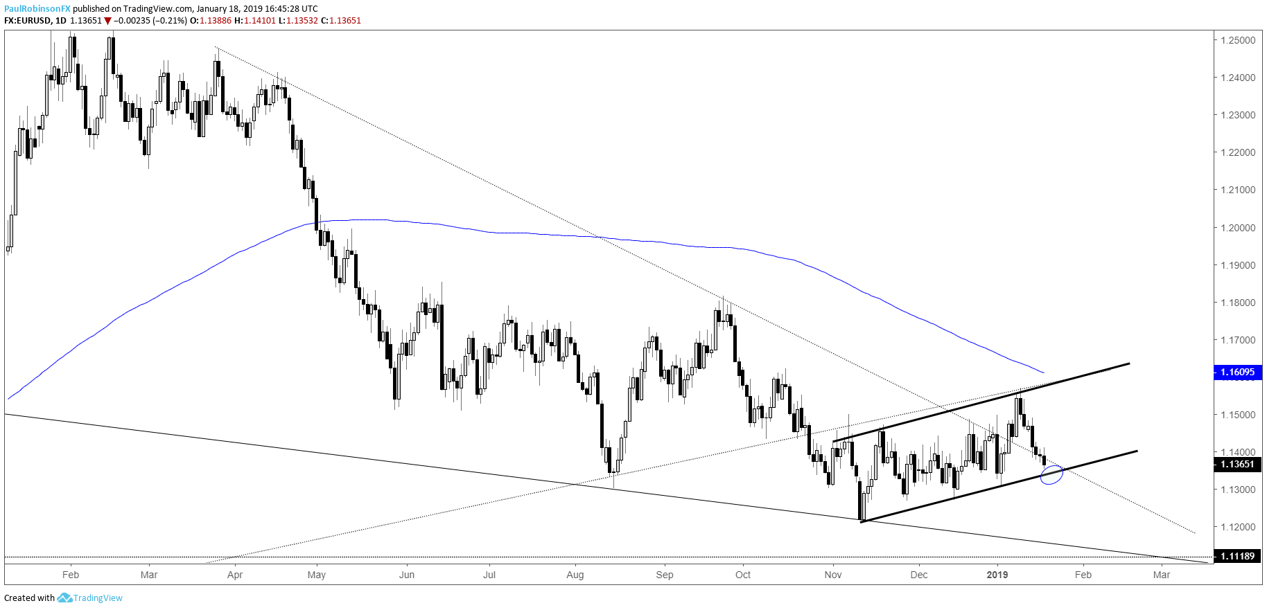 Eur Usd Daily Chart T Line Support Bear Flag Forming