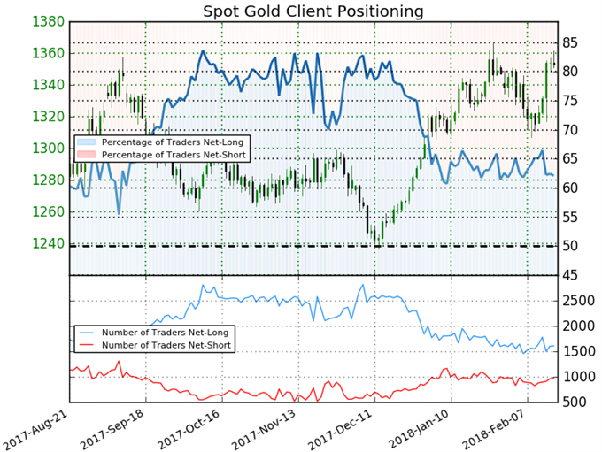 Gold Prices Bounces Back on Strong CPI but Preserve January Range
