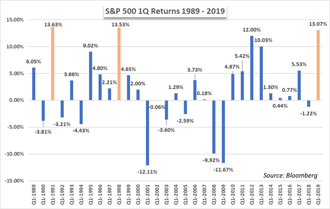 S&P 500 price chart and returns