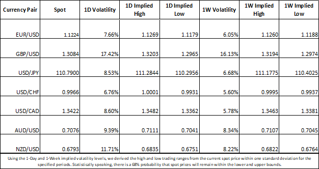 currency market implied volatility and trading ranges for GBP, USD, CAD, EUR, JPY, CHF, AUD, NZD