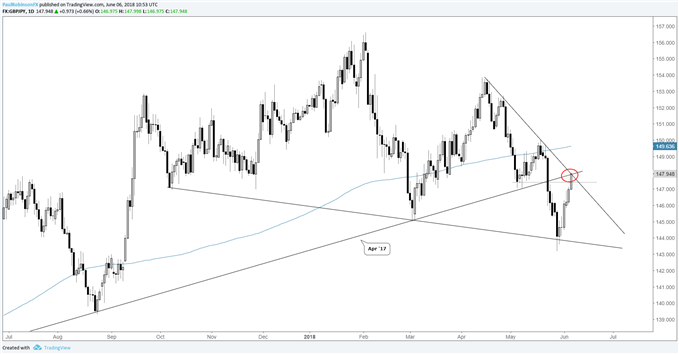 gbp/jpy daily chart, confluence of trend-lines