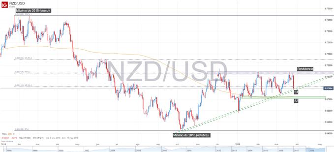 Gráfico técnico del NZDUSD