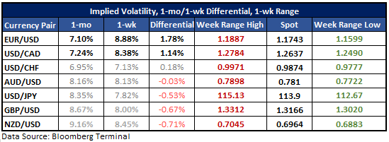 USD/CAD & EUR/USD Options Pricing in Elevated Volatility on BoC, ECB
