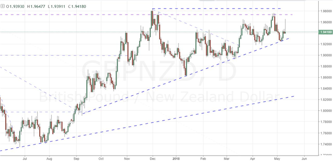 Why an AUD/USD Reversal Shouldn't Pass Your Trade Checklist