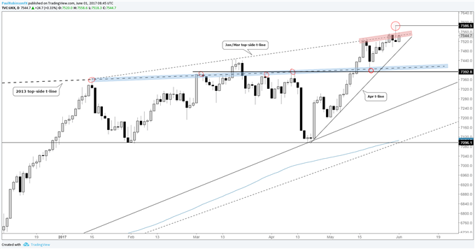 FTSE 100 – Turnaround Adds Importance to Line of Resistance