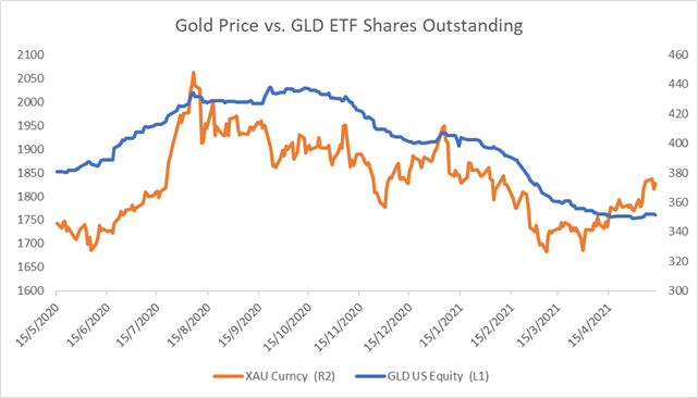 Gold Prices at 4-Month High as ETF Inflows Accelerate, Bitcoin Tumbles