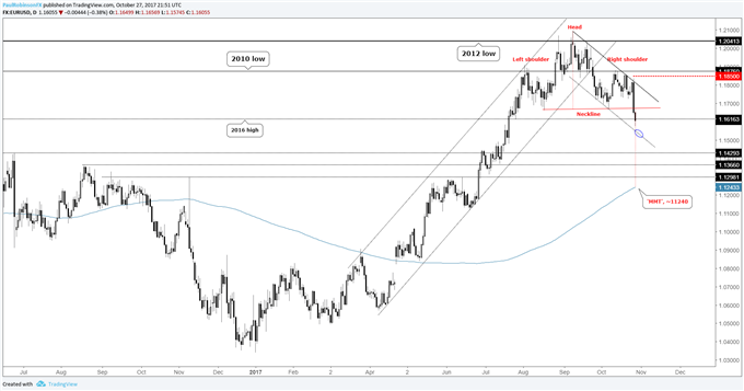 EUR/USD Weekly Technical Analysis: More Euro Selling Ahead