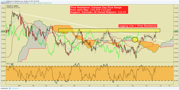 A Burden Removed Looks Set To Help Drive USD/JPY Higher