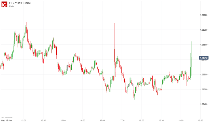 GBP price chart on no-confidence vote