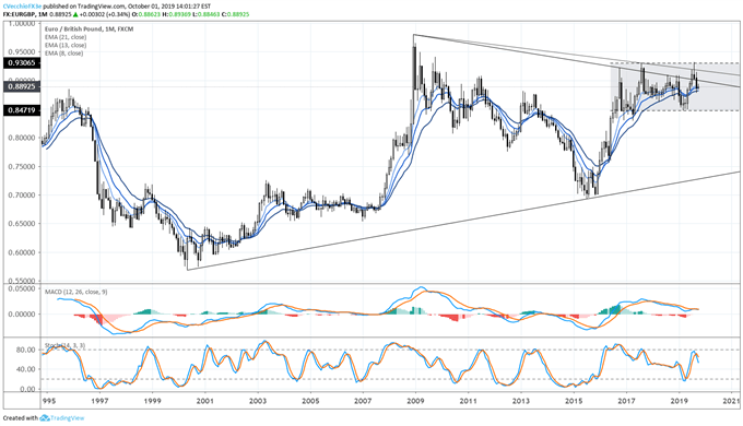eurgbp price, eurgbp technical analysis, eurgbp chart, eurgbp price forecast, eurgbp price chart, eur to gbp, gbp rate, brexit latest, brexit talks, brexit