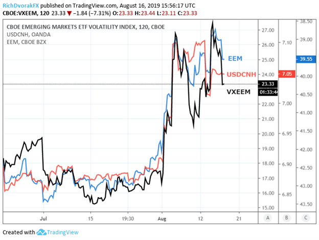VXEEM Index Price Chart Emerging Markets ETF and Chinese Yuan Spot USDCNH