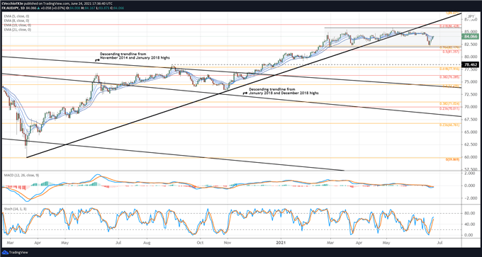 Australian Dollar Technical Analysis: Ranges Persisting; Flags Forming? Setups in AUD/JPY, AUD/USD