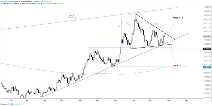 usd/zar daily chart, waiting for the break...