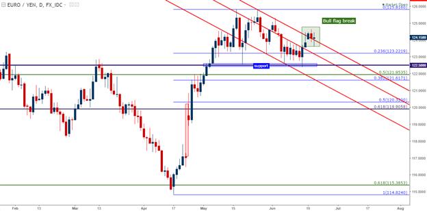 EUR/JPY Technical Analysis: Bull Flag Break Opens Door for Continuation