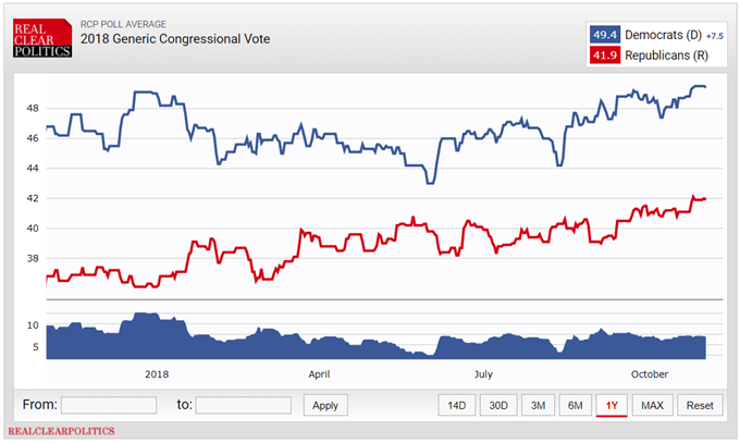 US Midterm Elections Outlook: Financial Markets Await Gridlock