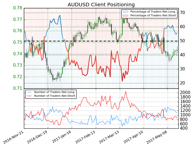 Australian Dollar Gives Bullish Signal Despite Sentiment