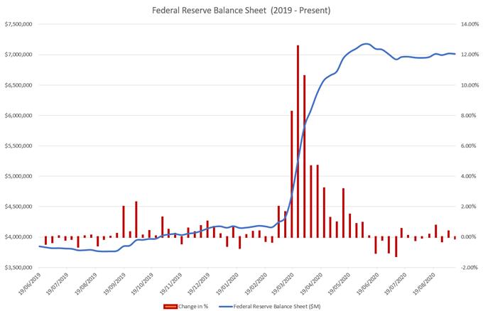 Fed bilançosu yüzde değişimi