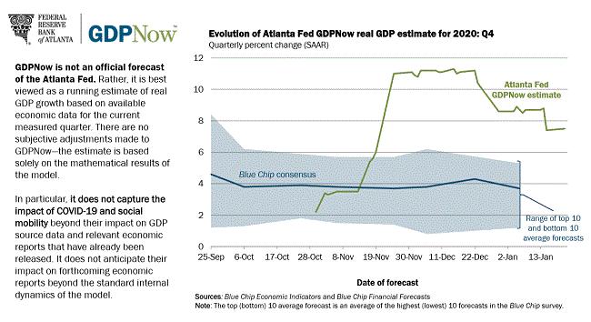 Weekly Fundamental US Dollar Forecast: All Eyes on January Fed Meeting