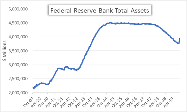 Federal Reserve Balance Sheet Total Assets Chart