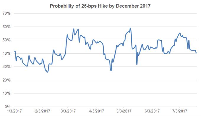 US-Dollar hält sich an FOMC-Zinsentscheid und US-BIP für das zweite Quartal 2017 als Bremse der Verluste