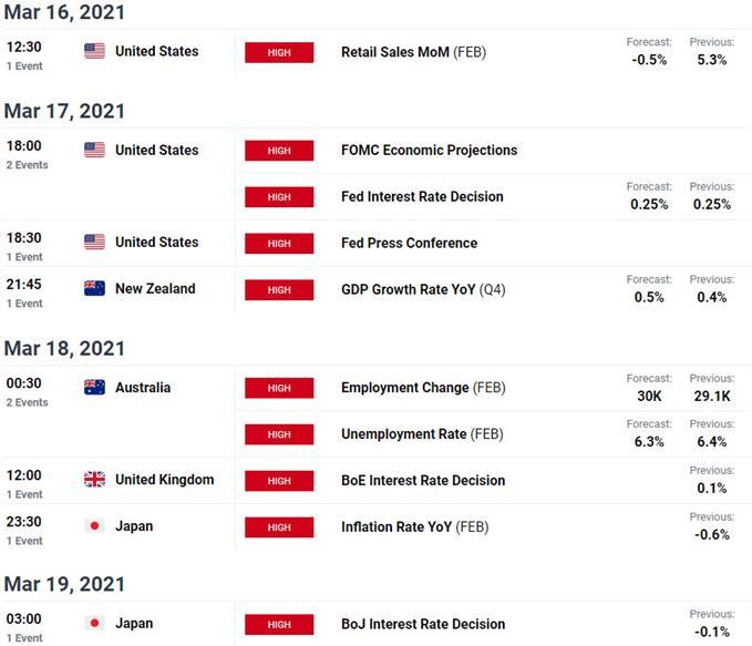Kalender Ekonomi - Rilis Data Utama USD - Risiko Peristiwa Mingguan