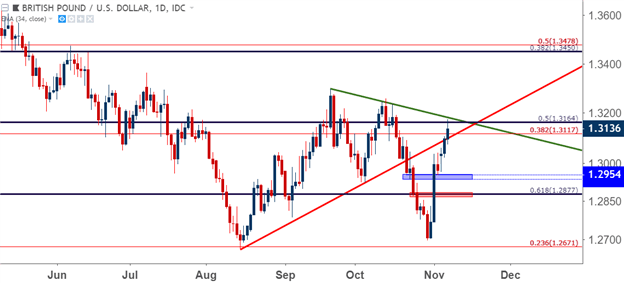 US Dollar Tests Trend-Line Support After Mid-Terms; FOMC Ahead