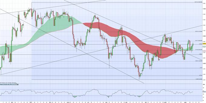 WTI : améliorations sur le marché du pétrole ?