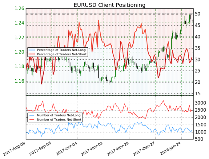 Euro Sentiment Shifts as Traders Sell Positions