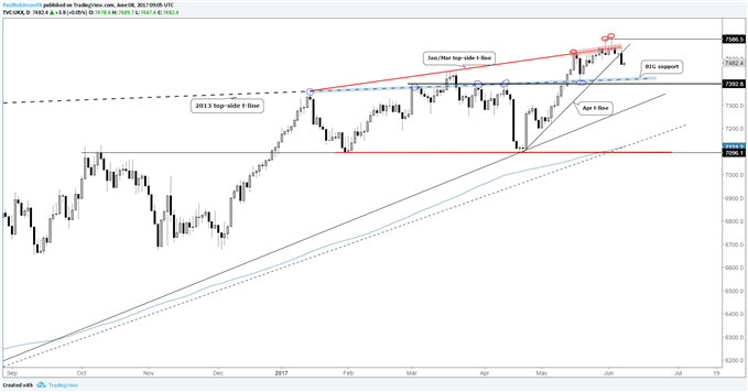 FTSE 100 Technical Outlook: Vulnerable Heading into Election Results