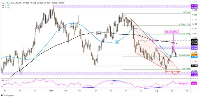 US Dollar Drop Slows, Will Gains Resume? EUR/USD, USD/CAD, AUD/USD, GBP/USD