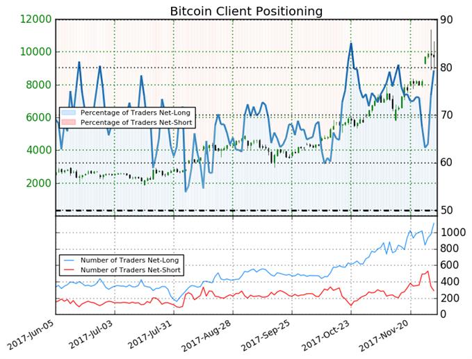 Bitcoin May Fall on Bearish Trading Bias