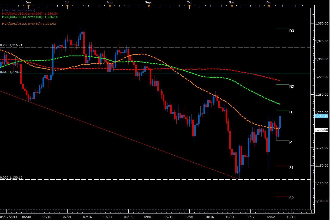 El oro se recupera gracias a la incertidumbre global