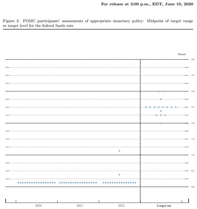 Imagen del pronóstico de la tasa de interés de la Reserva Federal