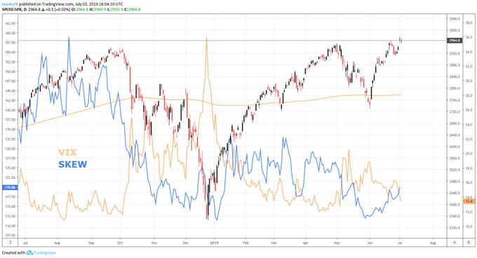 S&P 500 price chart outlook and vix