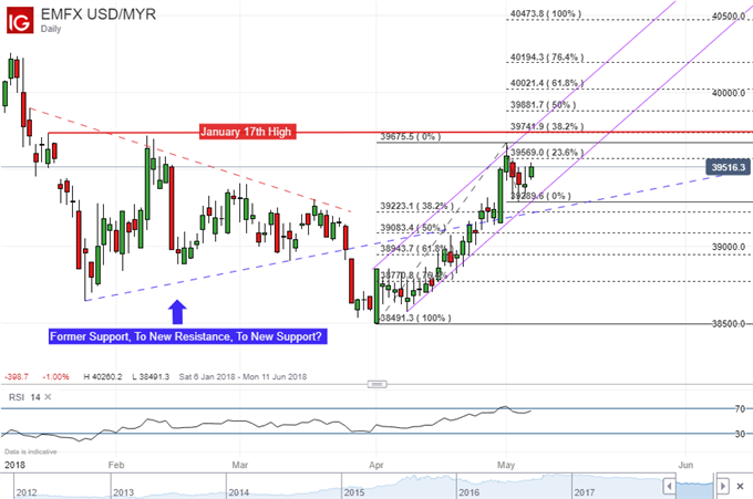 USD/MYR daily chart with ascending channel