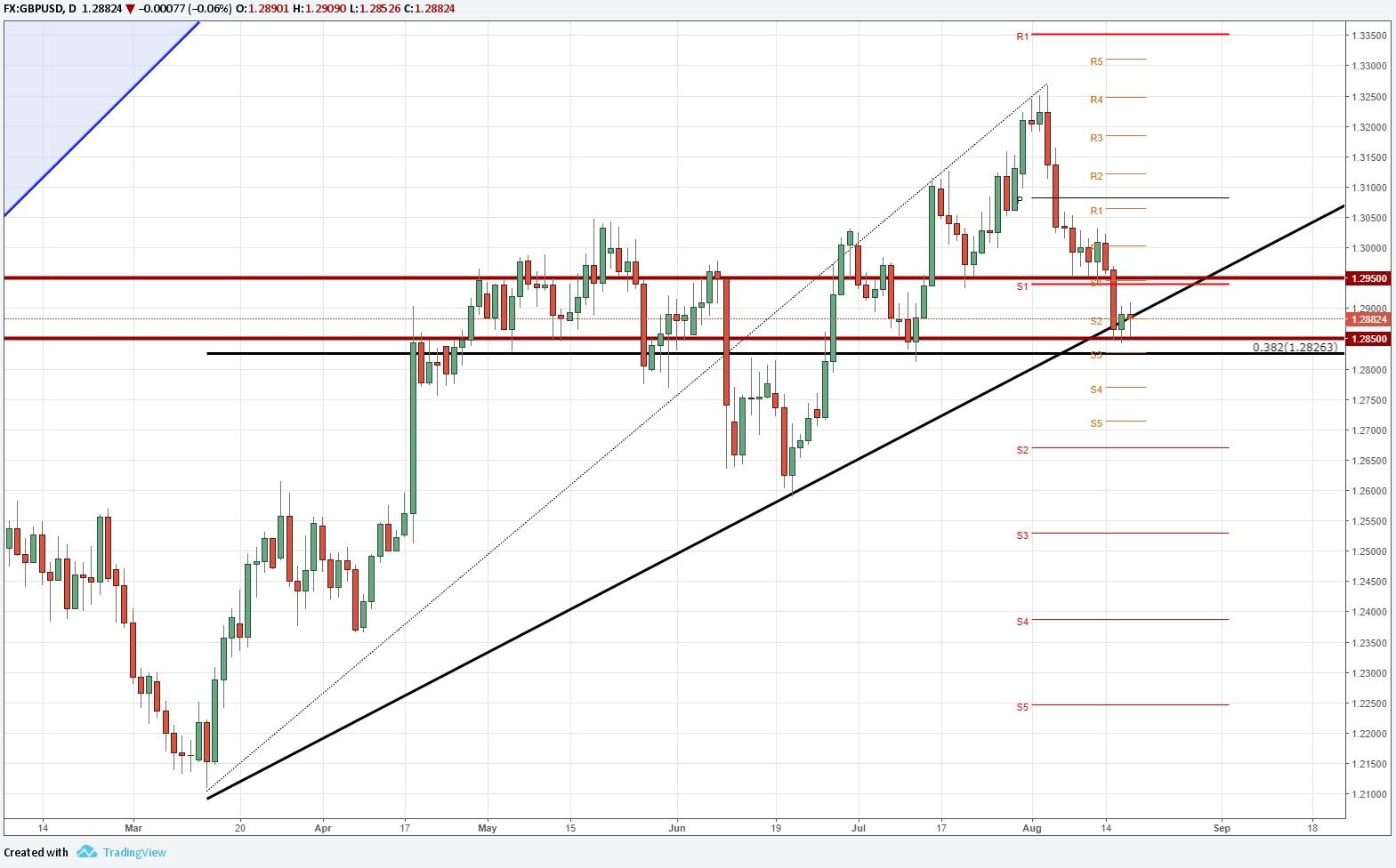 ¿Logrará el GBP/USD quebrar la tendencia alcista esta semana?
