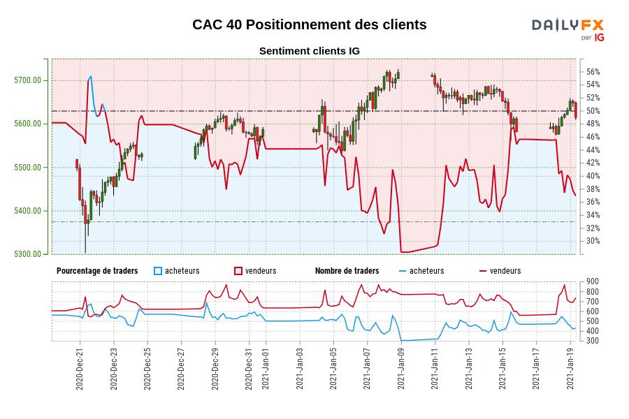CAC 40 SENTIMENT CLIENT IG : Les traders sont à l'achat CAC 40 pour la première fois depuis déc. 22, 2020 lorsque CAC 40 se négociait à 5477,70.