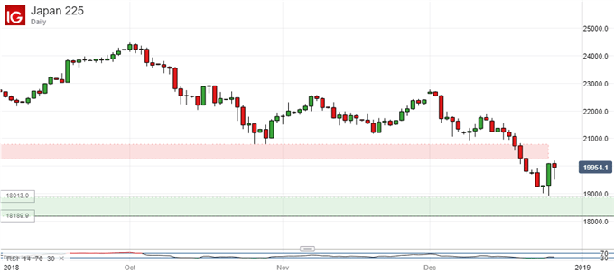 Strong bounce. Nikkei 225- Daily Chart