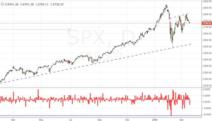 S&P 500 Daily Chart and Opening Gaps