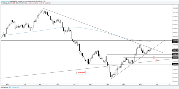 USD/CAD Tightrope Act at Risk