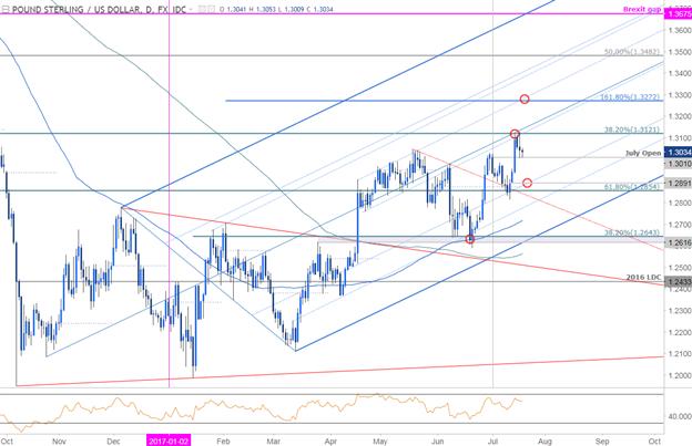 GBP/USD Tageschart