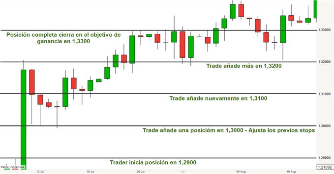 Operaciones de Scale In en el trading