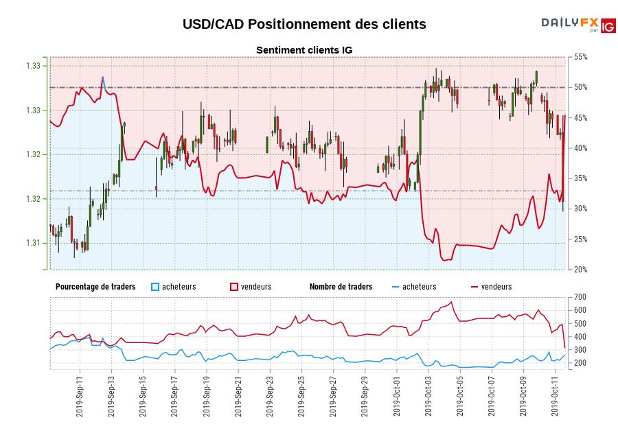 USD/CAD SENTIMENT CLIENT IG : Les traders sont l'achat USD/CAD pour la première fois depuis sept. 12, 2019 quand USD/CAD se négocié à 1,32.