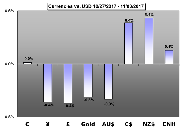 Weekly Trading Forecast: US Taxes, RBA and RBNZ Vie for Attention