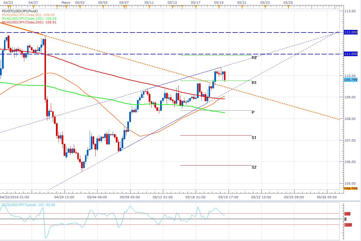 USD/JPY: Confirma el cambio de tendencia Fundamental y Técnicamente